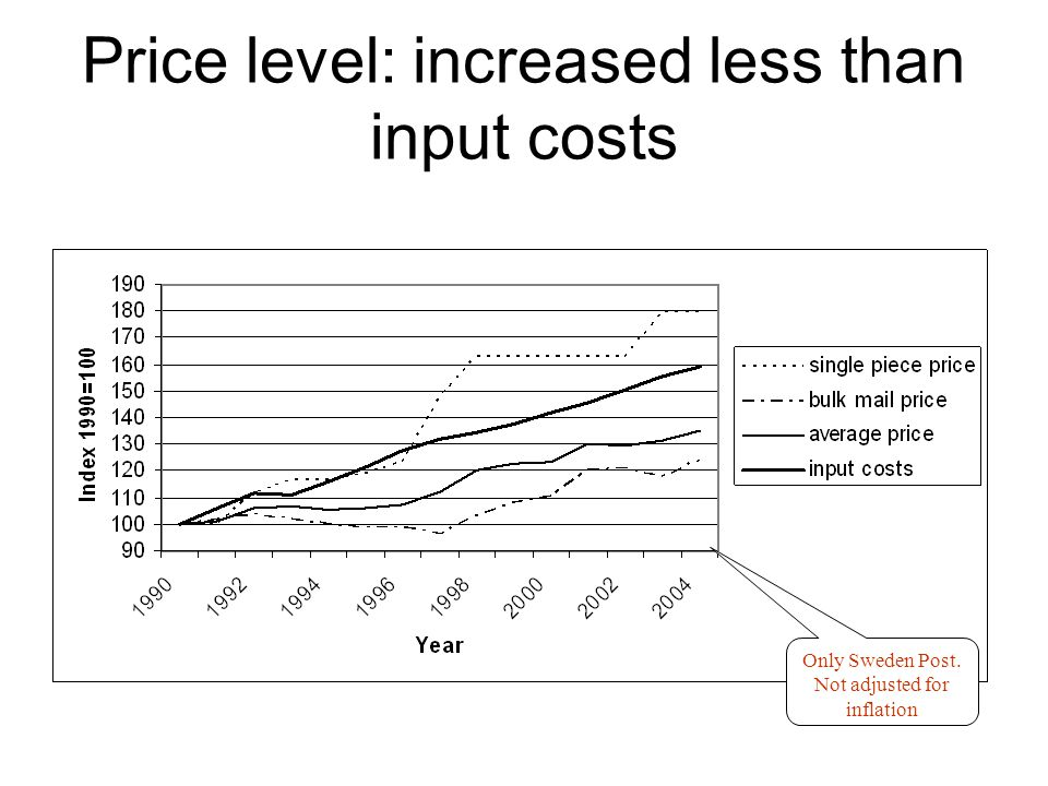 Price level: increased less than input costs Only Sweden Post. Not adjusted for inflation