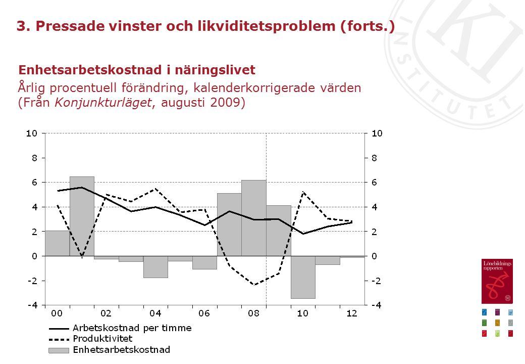 Enhetsarbetskostnad i näringslivet Årlig procentuell förändring, kalenderkorrigerade värden (Från Konjunkturläget, augusti 2009) 3.