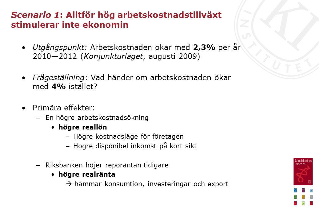 Scenario 1: Alltför hög arbetskostnadstillväxt stimulerar inte ekonomin Utgångspunkt: Arbetskostnaden ökar med 2,3% per år 2010—2012 (Konjunkturläget, augusti 2009) Frågeställning: Vad händer om arbetskostnaden ökar med 4% istället.