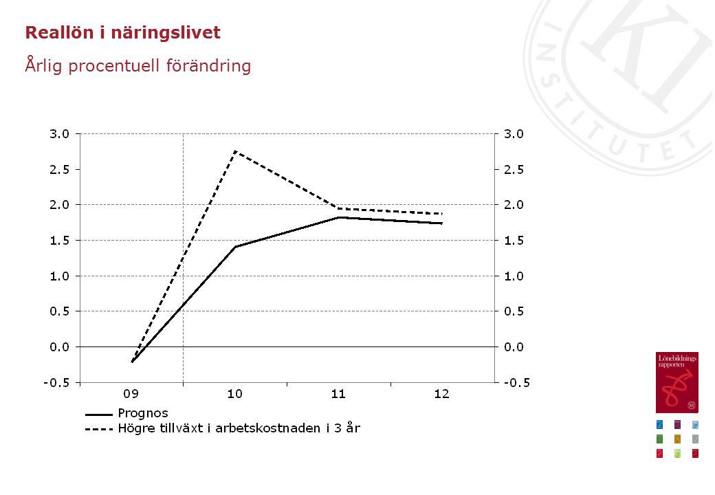 Reallön i näringslivet Årlig procentuell förändring