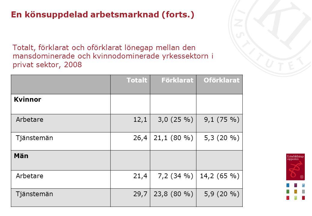 En könsuppdelad arbetsmarknad (forts.) Totalt, förklarat och oförklarat lönegap mellan den mansdominerade och kvinnodominerade yrkessektorn i privat sektor, 2008 TotaltFörklaratOförklarat Kvinnor Arbetare12,13,0 (25 %)9,1 (75 %) Tjänstemän26,421,1 (80 %)5,3 (20 %) Män Arbetare21,47,2 (34 %)14,2 (65 %) Tjänstemän29,723,8 (80 %)5,9 (20 %)