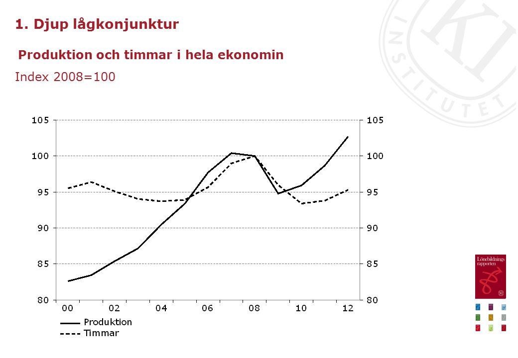 Produktion och timmar i hela ekonomin Index 2008=100 1. Djup lågkonjunktur