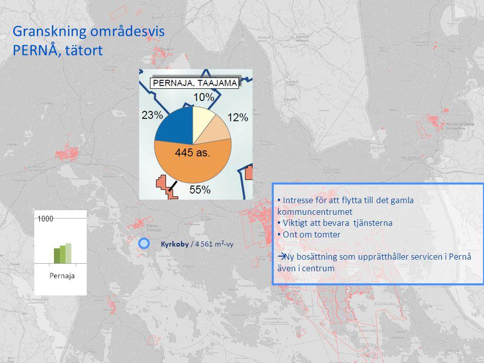 Granskning områdesvis PERNÅ, tätort Intresse för att flytta till det gamla kommuncentrumet Viktigt att bevara tjänsterna Ont om tomter  Ny bosättning som upprätthåller servicen i Pernå även i centrum Kyrkoby / 4 561 m²-vy 1000