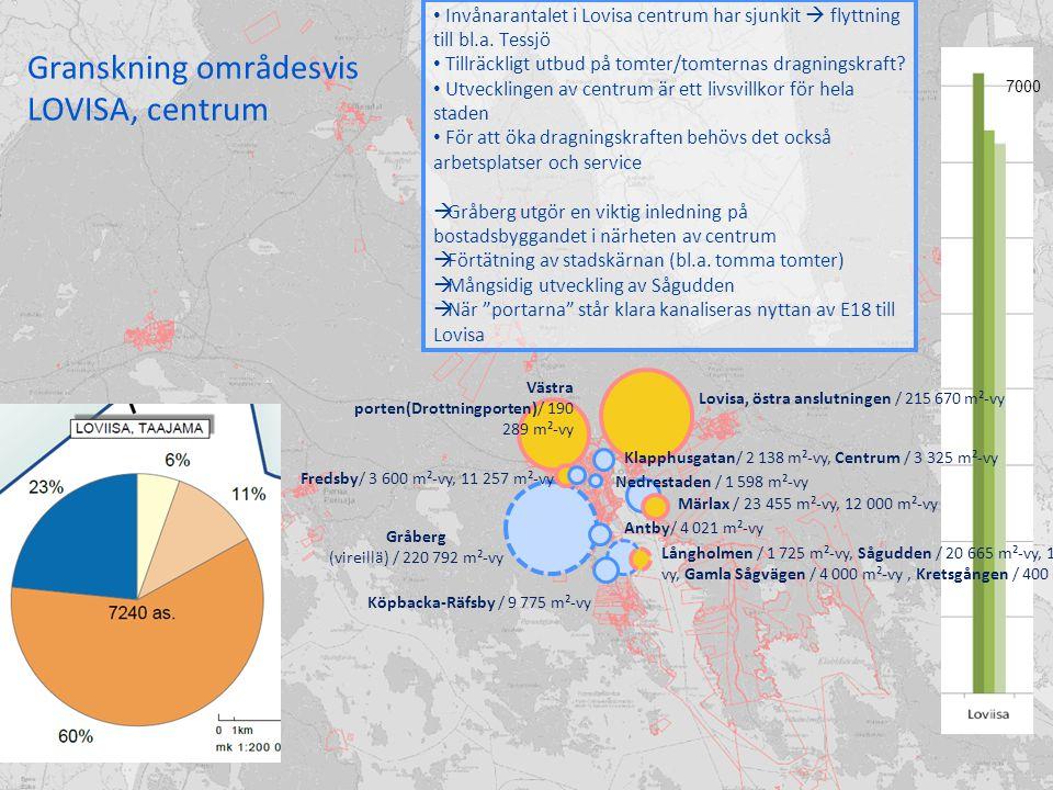 Granskning områdesvis LOVISA, centrum Invånarantalet i Lovisa centrum har sjunkit  flyttning till bl.a.