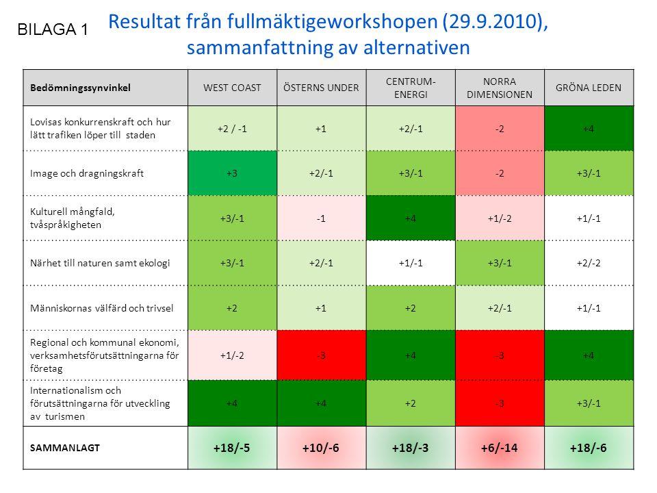 Resultat från fullmäktigeworkshopen (29.9.2010), sammanfattning av alternativen BedömningssynvinkelWEST COASTÖSTERNS UNDER CENTRUM- ENERGI NORRA DIMENSIONEN GRÖNA LEDEN Lovisas konkurrenskraft och hur lätt trafiken löper till staden +2 / -1+1+2/-1-2+4 Image och dragningskraft+3+2/-1+3/-1-2+3/-1 Kulturell mångfald, tvåspråkigheten +3/-1+4+1/-2+1/-1 Närhet till naturen samt ekologi+3/-1+2/-1+1/-1+3/-1+2/-2 Människornas välfärd och trivsel+2+1+2+2/-1+1/-1 Regional och kommunal ekonomi, verksamhetsförutsättningarna för företag +1/-2-3+4-3+4 Internationalism och förutsättningarna för utveckling av turismen +4 +2-3+3/-1 SAMMANLAGT +18/-5+10/-6+18/-3+6/-14+18/-6 BILAGA 1