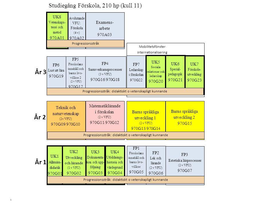 1 Barns språkliga utveckling 2 970G15 Studiegång Förskola, 210 hp (kull 11) UK4 Utbildnings- historia och värdegrund 970G04 Matematiklärande i förskol