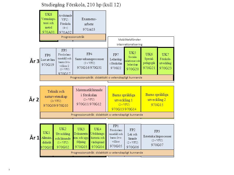 2 Barns språkliga utveckling 2 970G15 Studiegång Förskola, 210 hp (kull 12) UK4 Utbildnings- historia och värdegrund 970G04 Matematiklärande i förskol