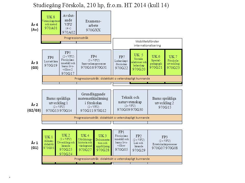4 Barns språkliga utveckling 2 970G15 Studiegång Förskola, 210 hp, fr.o.m. HT 2014 (kull 14) UK 3 Dokumenta- tion och uppföljning 970G28 Grundläggande