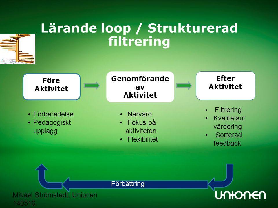 Mikael Strömstedt, Unionen 140516 Lärande loop / Strukturerad filtrering Före Aktivitet Genomförande av Aktivitet Efter Aktivitet Förberedelse Pedagog