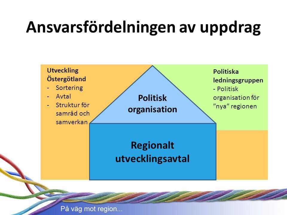 Ansvarsfördelningen av uppdrag Regionalt utvecklingsavtal Politisk organisation Utveckling Östergötland -Sortering -Avtal -Struktur för samråd och sam