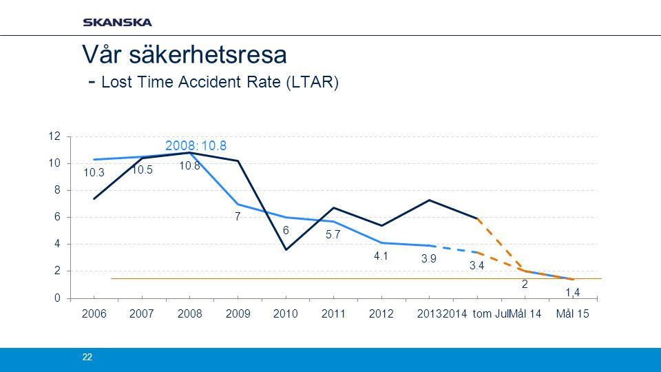 Vår säkerhetsresa - Lost Time Accident Rate (LTAR) 2008: 10.8 22