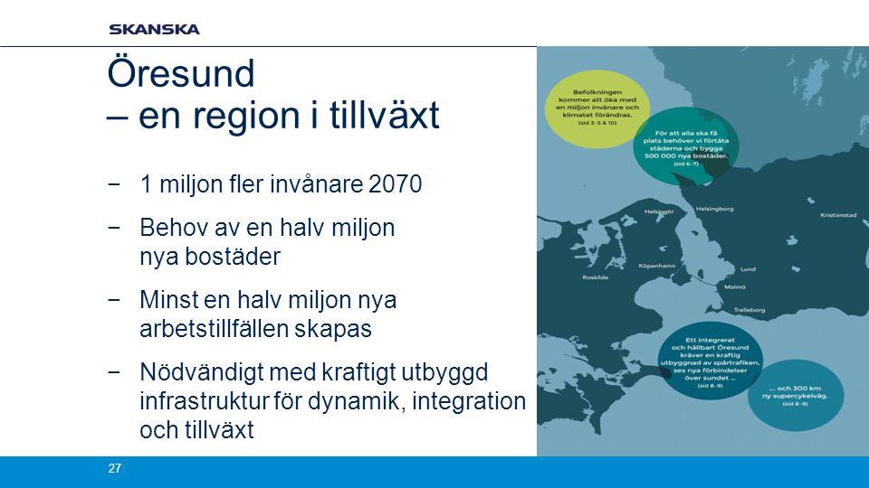 Öresund – en region i tillväxt −1 miljon fler invånare 2070 −Behov av en halv miljon nya bostäder −Minst en halv miljon nya arbetstillfällen skapas −Nödvändigt med kraftigt utbyggd infrastruktur för dynamik, integration och tillväxt 27