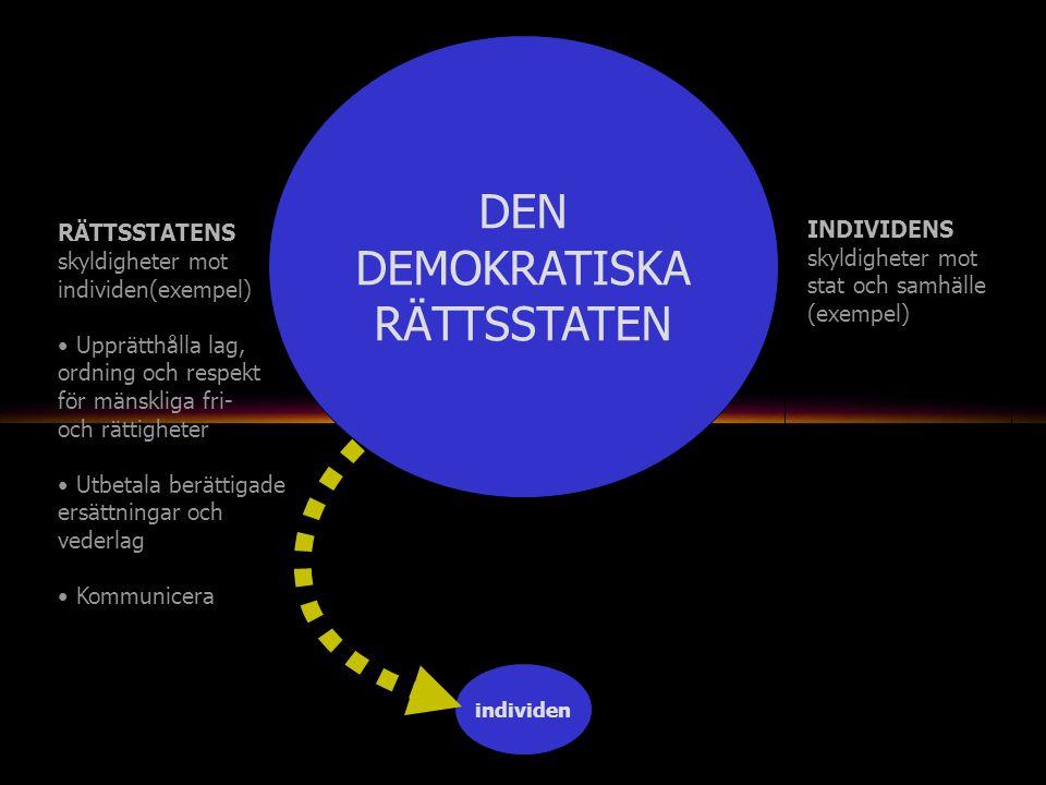 individen INDIVIDENS skyldigheter mot stat och samhälle (exempel) DEN DEMOKRATISKA RÄTTSSTATEN RÄTTSSTATENS skyldigheter mot individen(exempel) Upprätthålla lag, ordning och respekt för mänskliga fri- och rättigheter Utbetala berättigade ersättningar och vederlag Kommunicera