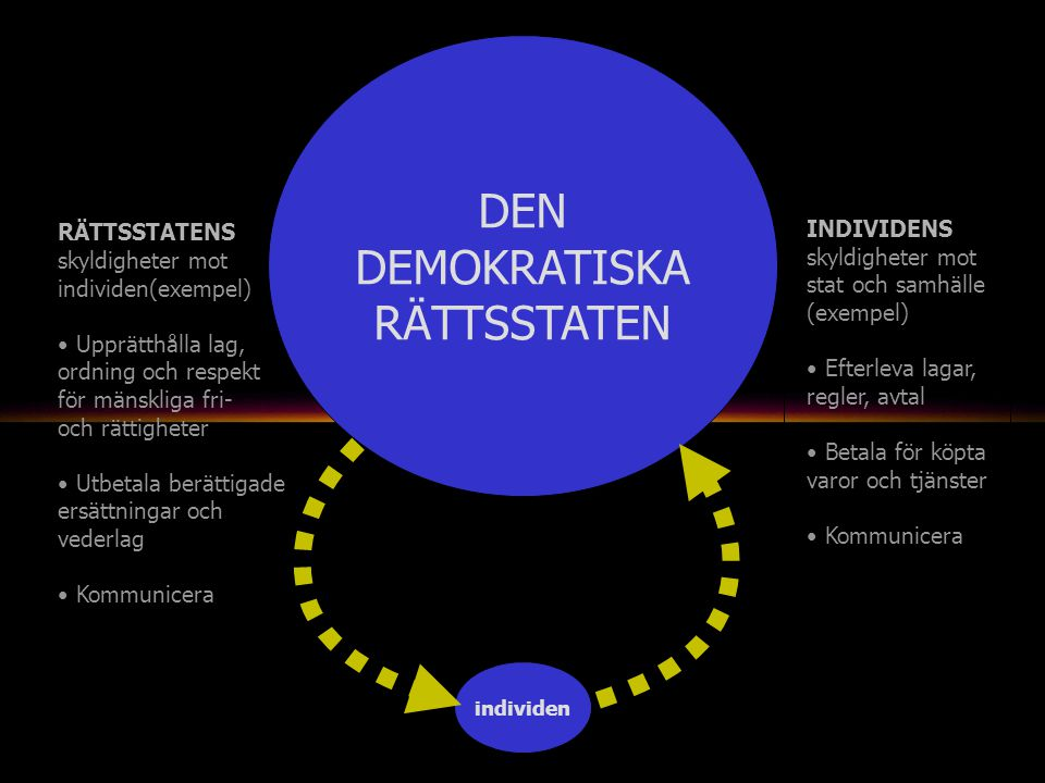 individen DEN DEMOKRATISKA RÄTTSSTATEN RÄTTSSTATENS skyldigheter mot individen(exempel) Upprätthålla lag, ordning och respekt för mänskliga fri- och rättigheter Utbetala berättigade ersättningar och vederlag Kommunicera INDIVIDENS skyldigheter mot stat och samhälle (exempel) Efterleva lagar, regler, avtal Betala för köpta varor och tjänster Kommunicera
