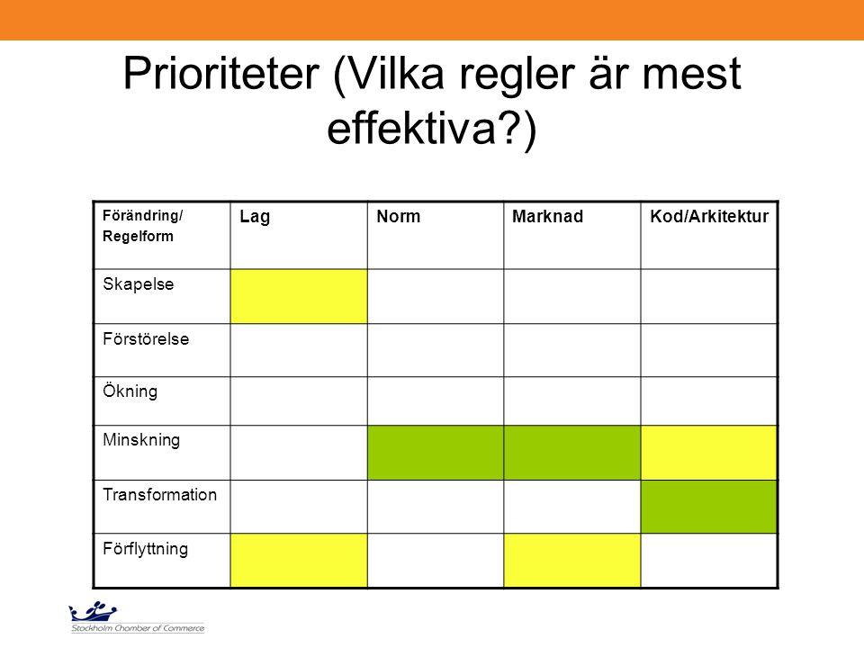 Prioriteter (Vilka regler är mest effektiva?) Förändring/ Regelform LagNormMarknadKod/Arkitektur Skapelse Förstörelse Ökning Minskning Transformation