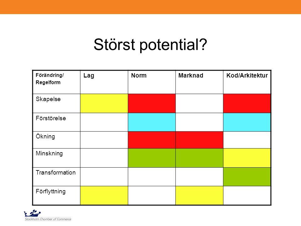 Störst potential? Förändring/ Regelform LagNormMarknadKod/Arkitektur Skapelse Förstörelse Ökning Minskning Transformation Förflyttning