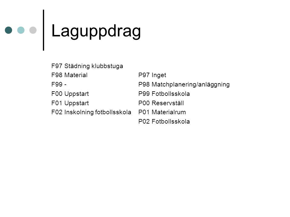 Laguppdrag F97 Städning klubbstuga F98 MaterialP97 Inget F99 -P98 Matchplanering/anläggning F00 UppstartP99 Fotbollsskola F01 UppstartP00 Reservställ