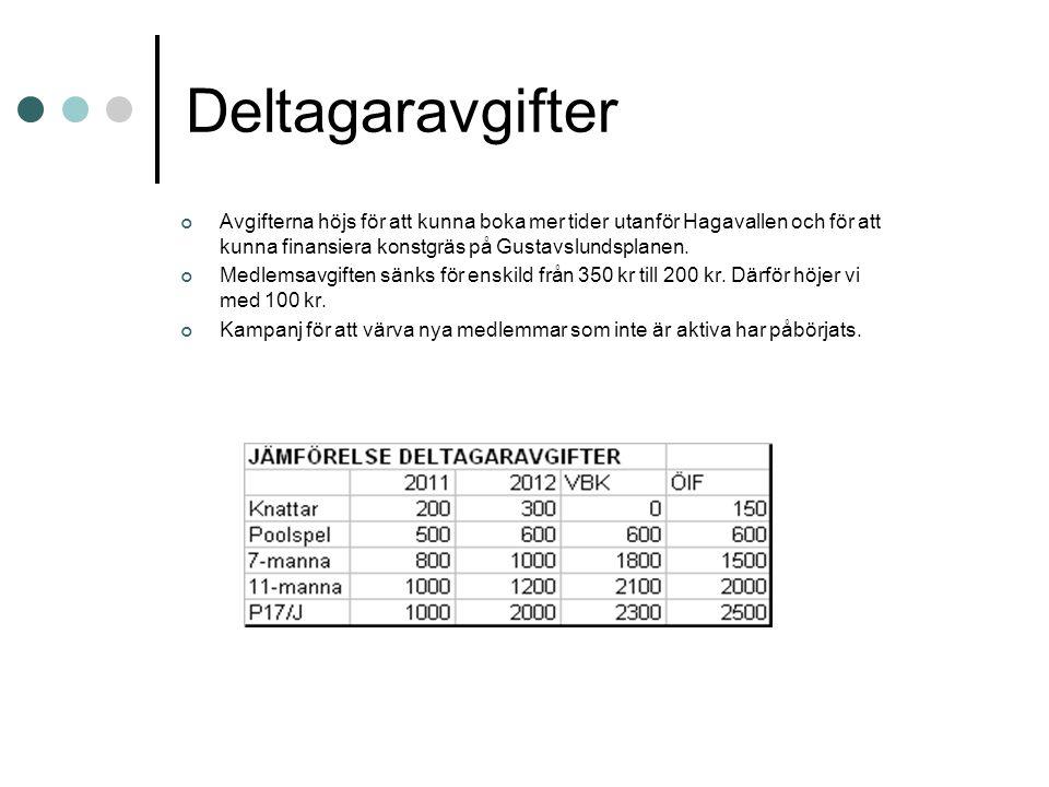 Deltagaravgifter Avgifterna höjs för att kunna boka mer tider utanför Hagavallen och för att kunna finansiera konstgräs på Gustavslundsplanen. Medlems