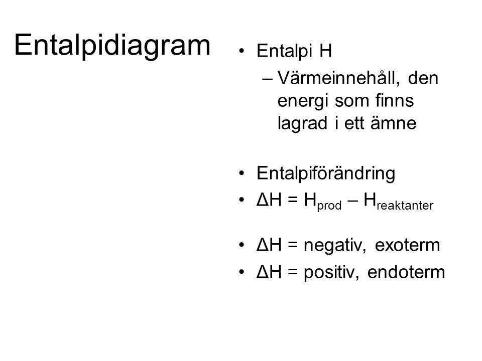 Entalpidiagram Entalpi H –Värmeinnehåll, den energi som finns lagrad i ett ämne Entalpiförändring ΔH = H prod – H reaktanter ΔH = negativ, exoterm ΔH = positiv, endoterm