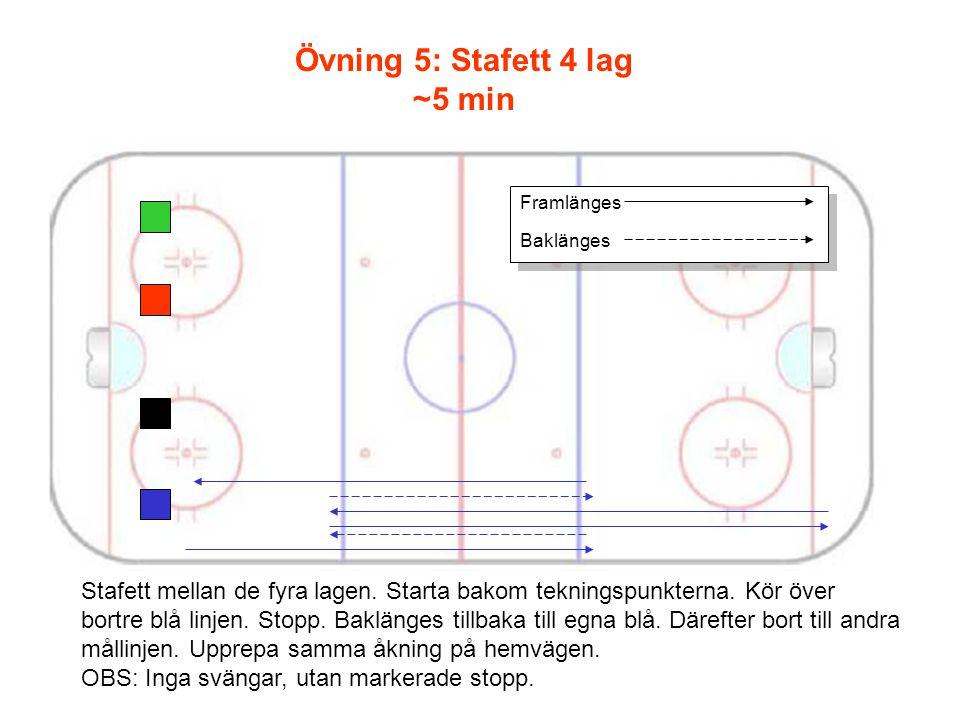 Framlänges Baklänges Stafett mellan de fyra lagen.