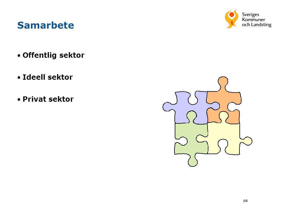 10 Samarbete Offentlig sektor Ideell sektor Privat sektor