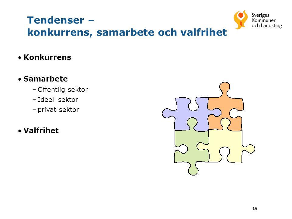 16 Tendenser – konkurrens, samarbete och valfrihet Konkurrens Samarbete –Offentlig sektor –Ideell sektor –privat sektor Valfrihet
