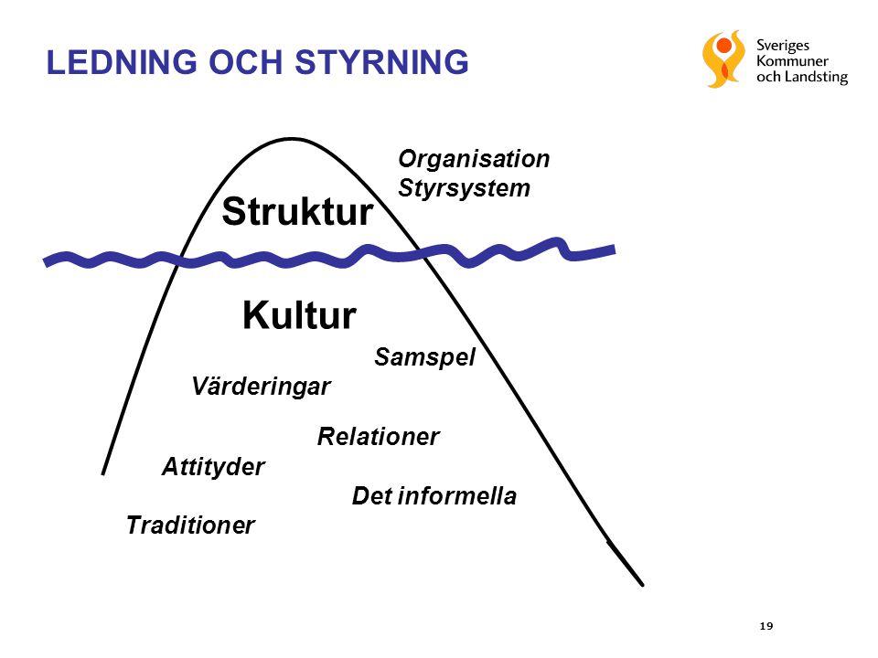 19 Struktur Kultur Värderingar Relationer Attityder Det informella Organisation Styrsystem Traditioner Samspel LEDNING OCH STYRNING