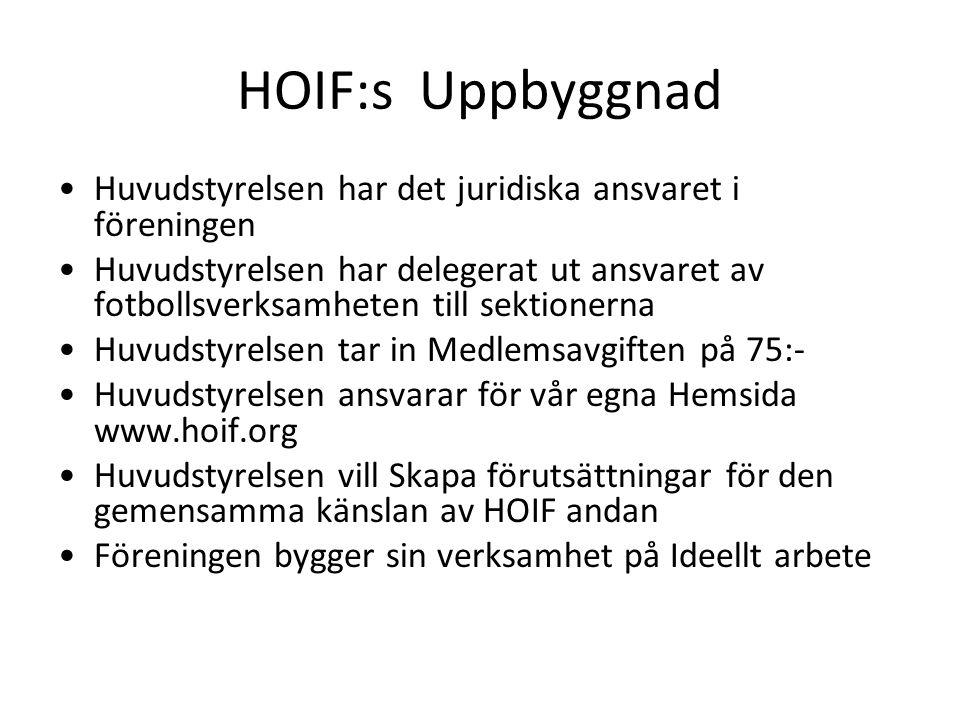 HOIF:s Uppbyggnad Huvudstyrelsen har det juridiska ansvaret i föreningen Huvudstyrelsen har delegerat ut ansvaret av fotbollsverksamheten till sektion