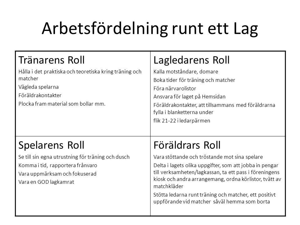 Arbetsfördelning runt ett Lag Tränarens Roll Hålla i det praktiska och teoretiska kring träning och matcher Vägleda spelarna Föräldrakontakter Plocka