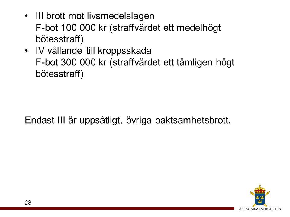 28 III brott mot livsmedelslagen F-bot 100 000 kr (straffvärdet ett medelhögt bötesstraff) IV vållande till kroppsskada F-bot 300 000 kr (straffvärdet