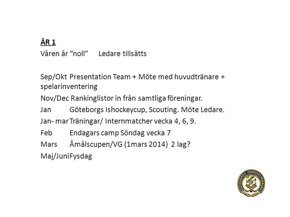 ÅR 1 Våren år noll Ledare tillsätts Sep/OktPresentation Team + Möte med huvudtränare + spelarinventering Nov/Dec Rankinglistor in från samtliga föreningar.