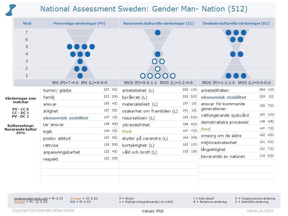 National Assessment Sweden: Gender Man- Nation (512) arbetslöshet (L) 2521(O) byråkrati (L) 2323(O) materialistiskt (L) 1971(I) osäkerhet om framtiden (L) 1911(I) resursslöseri (L) 1693(O) yttrandefrihet 1684(O) fred 1677(S) skyller på varandra (L) 1642(R) kortsiktighet (L) 1621(O) våld och brott (L) 1351(R) arbetstillfällen 2841(O) ekonomisk stabilitet 2391(I) ansvar för kommande generationer 1827(S) välfungerande sjukvård 1601(O) demokratiska processer 1484(R) fred 1477(S) omsorg om de äldre 1224(S) miljömedvetenhet 1216(S) långsiktighet 1207(S) bevarande av naturen 1196(S) Values Plot March 14, 2014 Copyright 2014 Barrett Values Centre I = Individuell R = Relationsvärdering Understruket med svart = PV & CC Orange = PV, CC & DC Orange = CC & DC Blå = PV & DC P = Positiv L = Möjligtvis begränsande (vit cirkel) O = Organisationsvärdering S = Samhällsvärdering Värderingar som matchar PV - CC 0 CC - DC 1 PV - DC 1 Kulturentropi: Nuvarande kultur 45% humor/ glädje 2375(I) familj 2022(R) ansvar 1654(I) ärlighet 1575(I) ekonomisk stabilitet 1471(I) tar ansvar 1384(R) logik 1363(I) positiv attityd 1305(I) rättvisa 1265(R) anpassningsbarhet 1224(I) respekt 1222(R) NivåPersonliga värderingar (PV)Nuvarande kulturella värderingar (CC)Önskade kulturella värderingar (DC) 7 6 5 4 3 2 1 IRS (P)=7-4-0 IRS (L)=0-0-0IROS (P)=0-0-1-1 IROS (L)=2-2-4-0IROS (P)=1-1-2-6 IROS (L)=0-0-0-0