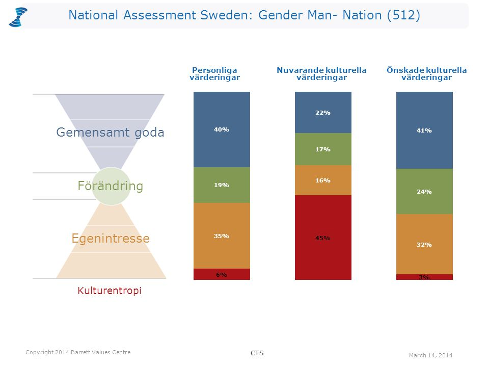National Assessment Sweden: Gender Man- Nation (512) Kulturentropi Personliga värderingar Nuvarande kulturella värderingar Önskade kulturella värderingar Egenintresse Förändring Gemensamt goda CTS Copyright 2014 Barrett Values Centre March 14, 2014