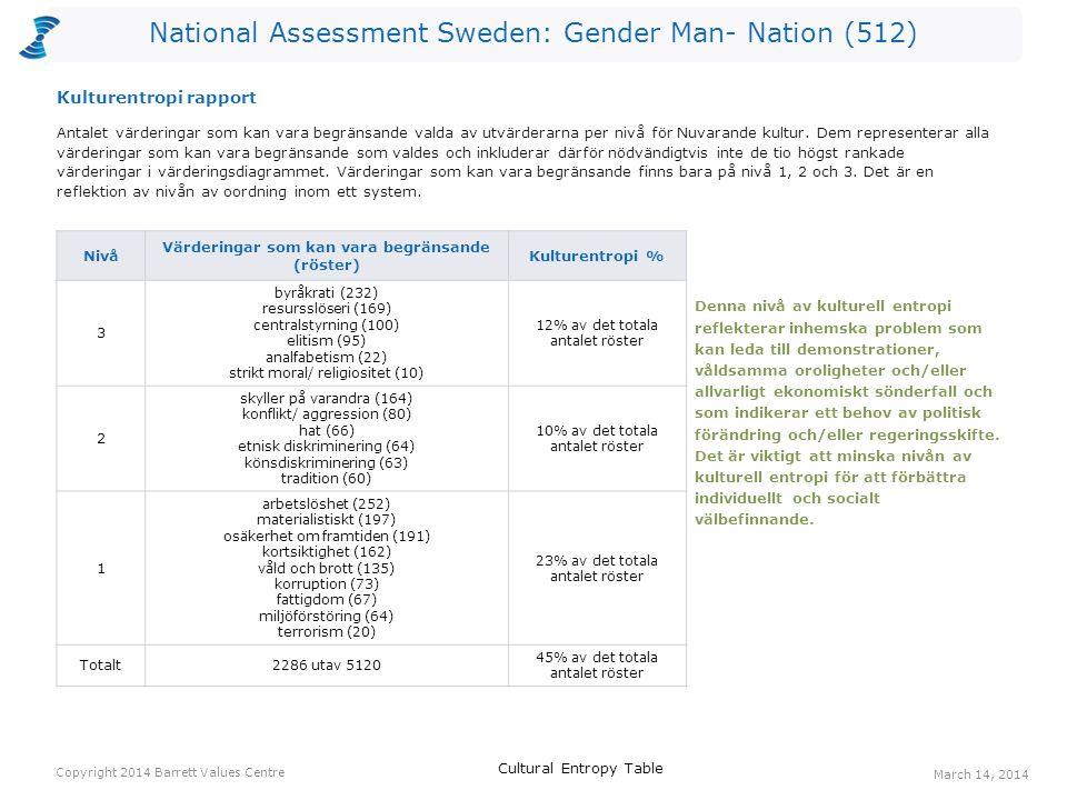 National Assessment Sweden: Gender Man- Nation (512) Antalet värderingar som kan vara begränsande valda av utvärderarna per nivå för Nuvarande kultur.