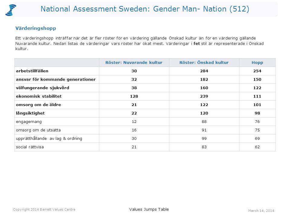 National Assessment Sweden: Gender Man- Nation (512) Röster: Nuvarande kulturRöster: Önskad kulturHopp arbetstillfällen30284254 ansvar för kommande generationer32182150 välfungerande sjukvård38160122 ekonomisk stabilitet128239111 omsorg om de äldre21122101 långsiktighet2212098 engagemang128876 omsorg om de utsatta169175 upprätthållande av lag & ordning309969 social rättvisa218362 Ett värderingshopp inträffar när det är fler röster för en värdering gällande Önskad kultur än för en värdering gällande Nuvarande kultur.