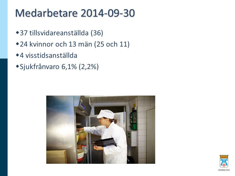 Medarbetare 2014-09-30  37 tillsvidareanställda (36)  24 kvinnor och 13 män (25 och 11)  4 visstidsanställda  Sjukfrånvaro 6,1% (2,2%)