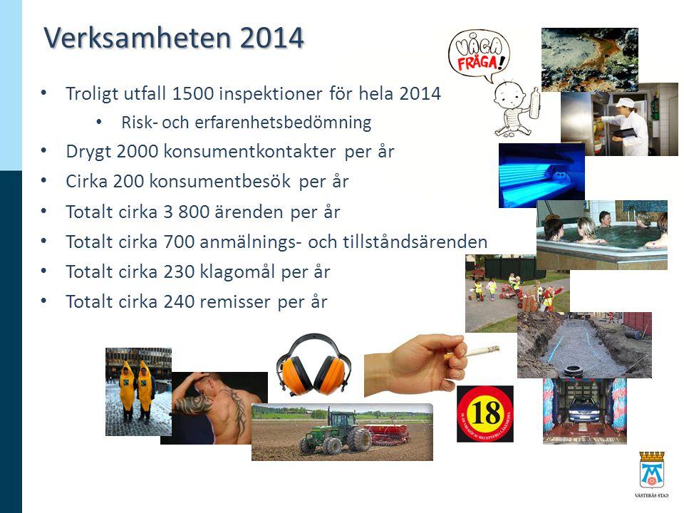 Verksamheten 2014 Troligt utfall 1500 inspektioner för hela 2014 Risk- och erfarenhetsbedömning Drygt 2000 konsumentkontakter per år Cirka 200 konsume