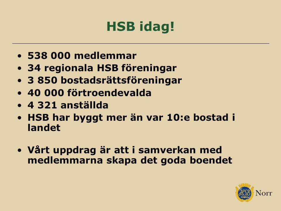 HSB idag! 538 000 medlemmar 34 regionala HSB föreningar 3 850 bostadsrättsföreningar 40 000 förtroendevalda 4 321 anställda HSB har byggt mer än var 1