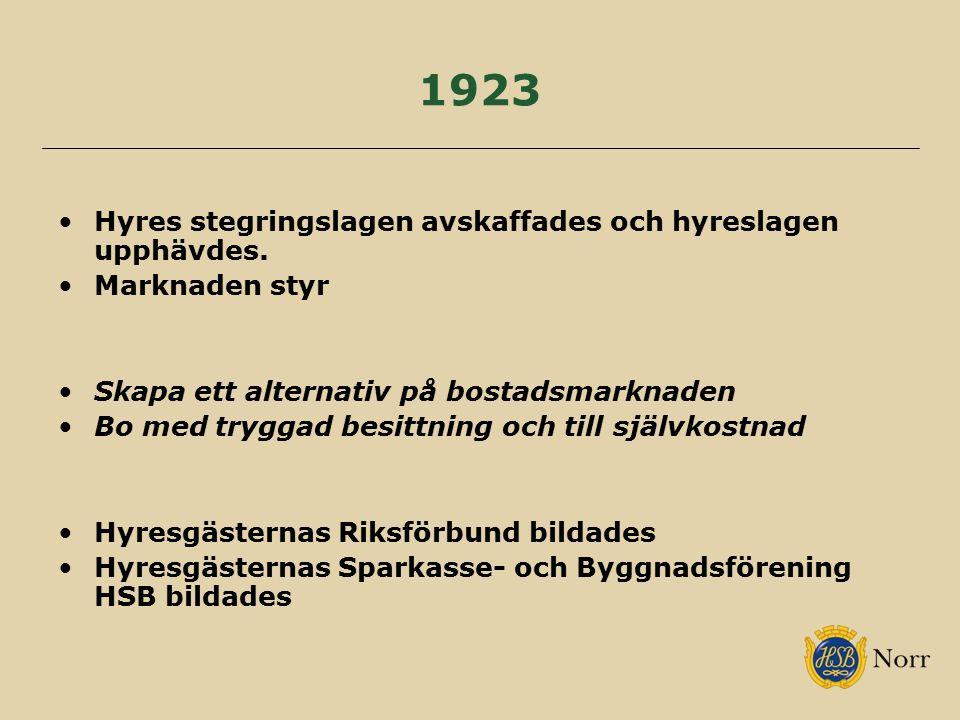 1923 Hyres stegringslagen avskaffades och hyreslagen upphävdes. Marknaden styr Skapa ett alternativ på bostadsmarknaden Bo med tryggad besittning och