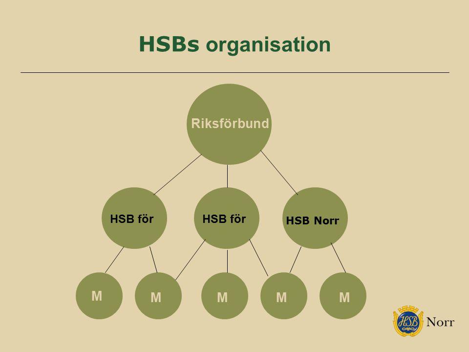 HSBs organisation HSB Norr Riksförbund HSB för M MMMM