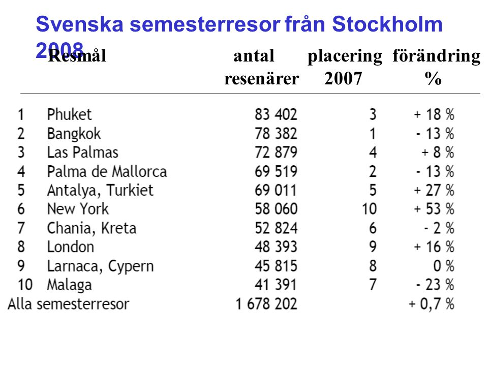 Svenska semesterresor från Stockholm 2008 Resmål antal placering förändring resenärer 2007 %