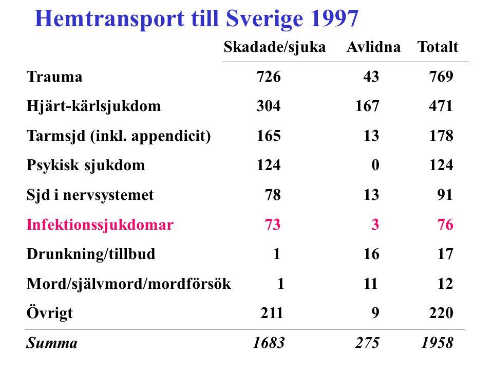 Hemtransport till Sverige 1997 Skadade/sjuka Avlidna Totalt Trauma 726 43 769 Hjärt-kärlsjukdom 304 167 471 Tarmsjd (inkl. appendicit) 165 13 178 Psyk