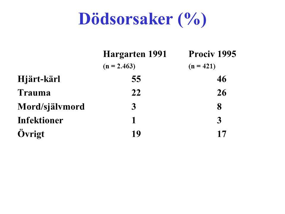 Dödsorsaker (%) Hargarten 1991Prociv 1995 (n = 2.463)(n = 421) Hjärt-kärl5546 Trauma2226 Mord/självmord38 Infektioner13 Övrigt1917