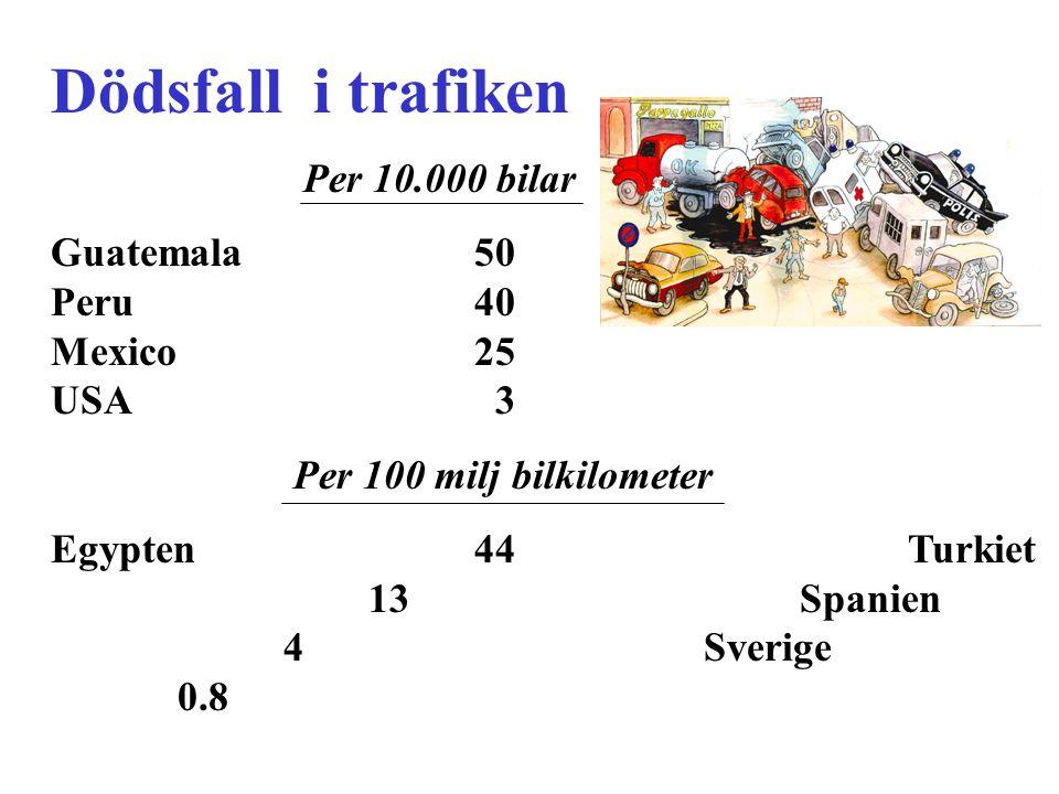 Dödsfall i trafiken Per 10.000 bilar Guatemala50 Peru40 Mexico25 USA 3 Per 100 milj bilkilometer Egypten44 Turkiet 13 Spanien 4 Sverige 0.8