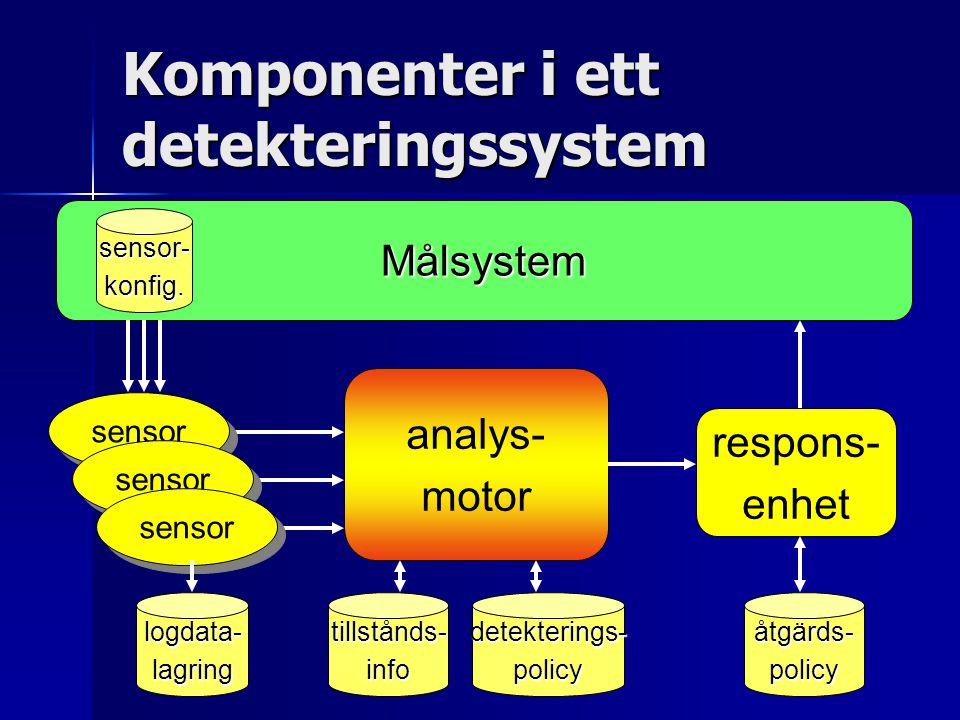Sensorer för intrångsdetektering Nätverkstrafik för att detektera nätverks -attacker Nätverkstrafik för att detektera nätverks -attacker Systemanrop för att detektera program som beter sig misstänkt Systemanrop för att detektera program som beter sig misstänkt Användarkommandon för att upptäcka masquerading , dvs användarkonton som tagits över av angripare Användarkommandon för att upptäcka masquerading , dvs användarkonton som tagits över av angripare Inloggningar för att veta vem som var inne i systemet vid tidpunkten för attacken Inloggningar för att veta vem som var inne i systemet vid tidpunkten för attacken Vanligt att dela upp IDSer i nätverks- baserade och host -baserade Vanligt att dela upp IDSer i nätverks- baserade och host -baserade inloggningar programbeteende (systemanrop) programbeteende (systemanrop) användar- kommandon användar- kommandon nätverks- trafik