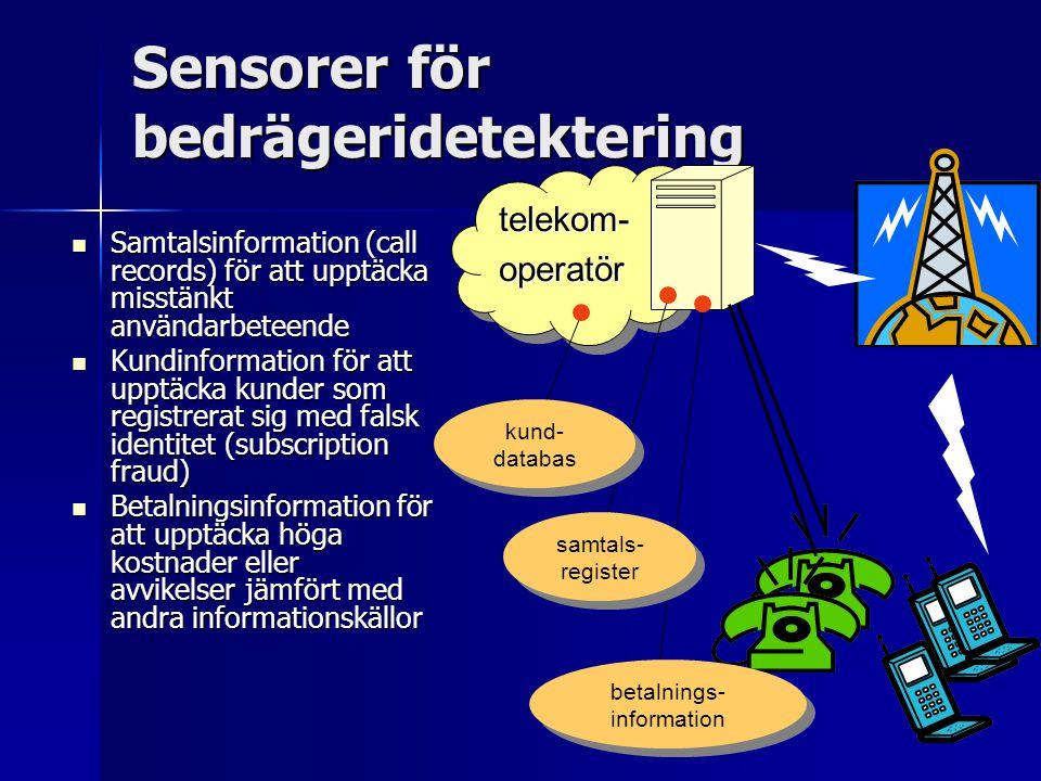 Sensorer för bedrägeridetektering Samtalsinformation (call records) för att upptäcka misstänkt användarbeteende Samtalsinformation (call records) för