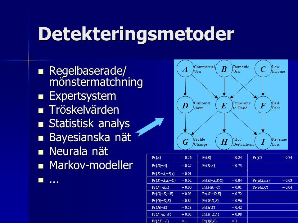 Detekteringsmetoder Regelbaserade/ mönstermatchning Regelbaserade/ mönstermatchning Expertsystem Expertsystem Tröskelvärden Tröskelvärden Statistisk a