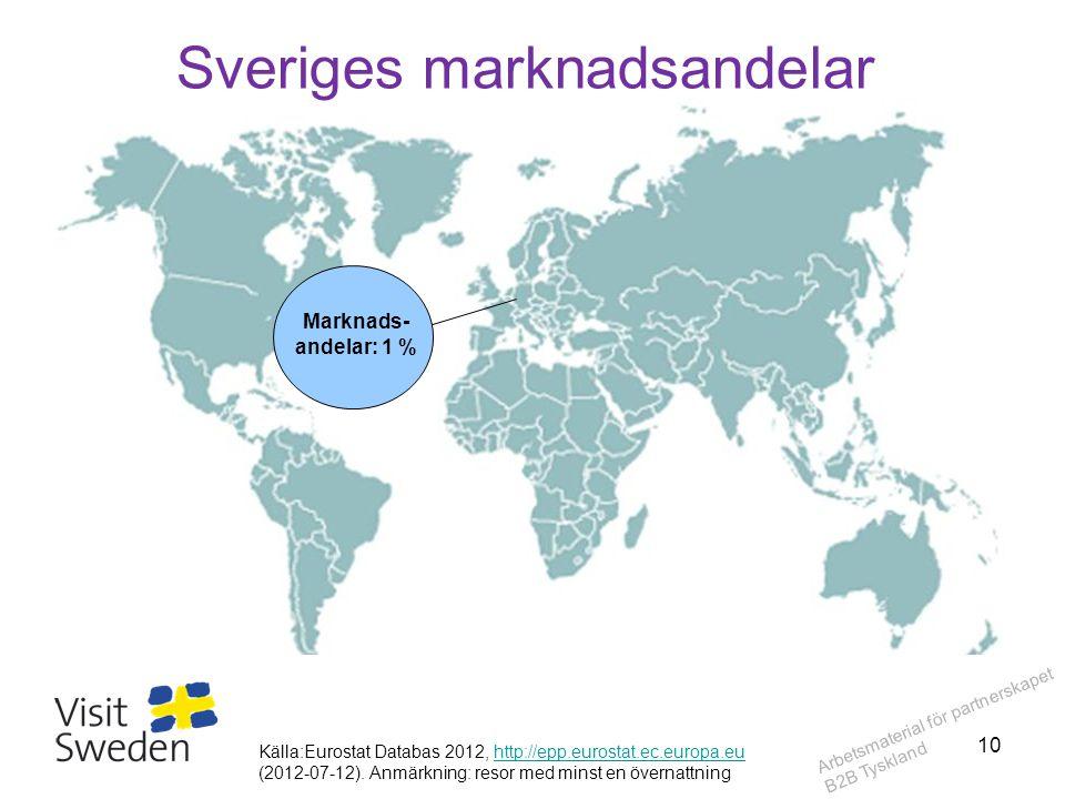 Arbetsmaterial för partnerskapet B2B Tyskland Sveriges marknadsandelar Marknads- andelar: 1 % Källa:Eurostat Databas 2012, http://epp.eurostat.ec.euro