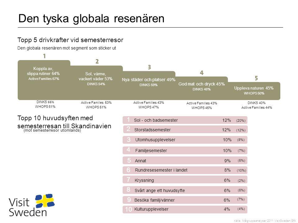 Den tyska globala resenären Koppla av, slippa rutiner 64% Active Families 67% Sol, värme, vackert väder 53% DINKS 54% Nya städer och platser 49% DINKS