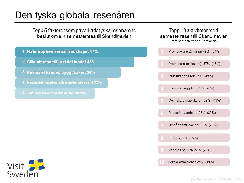 Den tyska globala resenären Topp 5 faktorer som påverkade tyska resenärens beslut om sin semesterresa till Skandinavien Topp 10 aktiviteter med semest